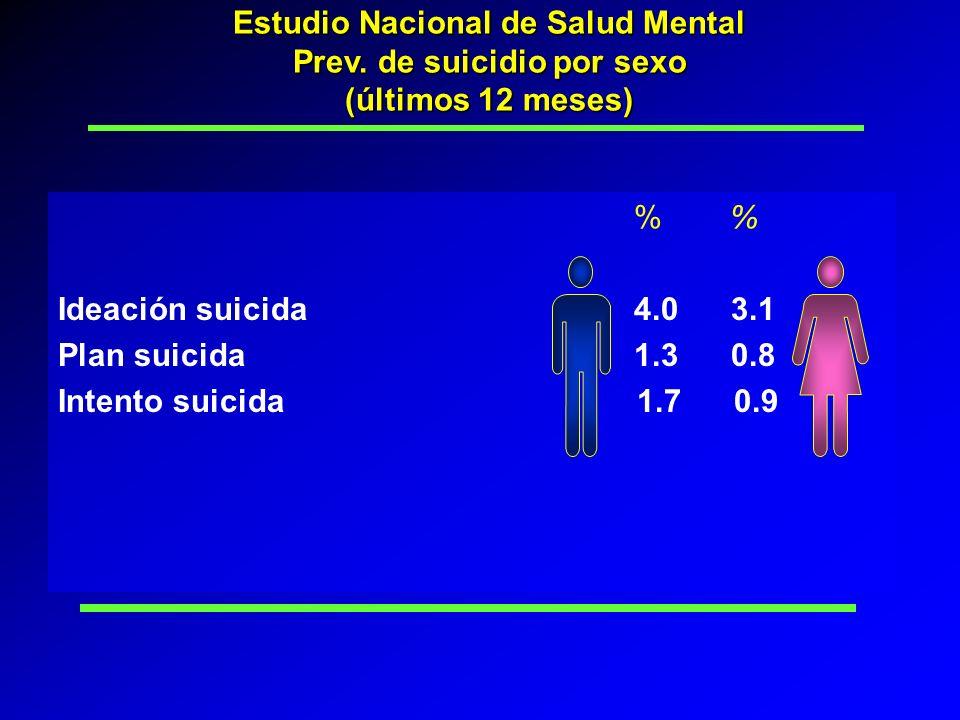Estudio Nacional de Salud Mental Prev. de suicidio por sexo