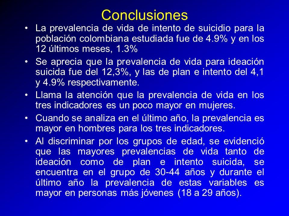 Conclusiones La prevalencia de vida de intento de suicidio para la población colombiana estudiada fue de 4.9% y en los 12 últimos meses, 1.3%