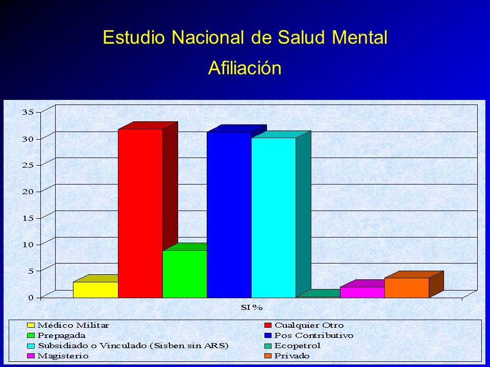 Estudio Nacional de Salud Mental Afiliación