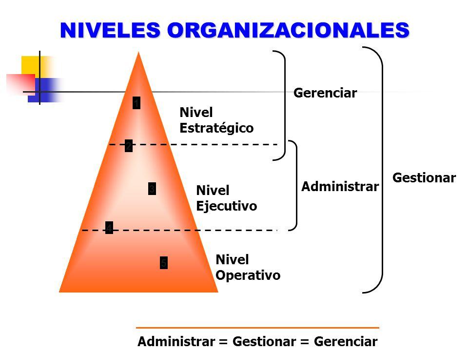 Administrar = Gestionar = Gerenciar