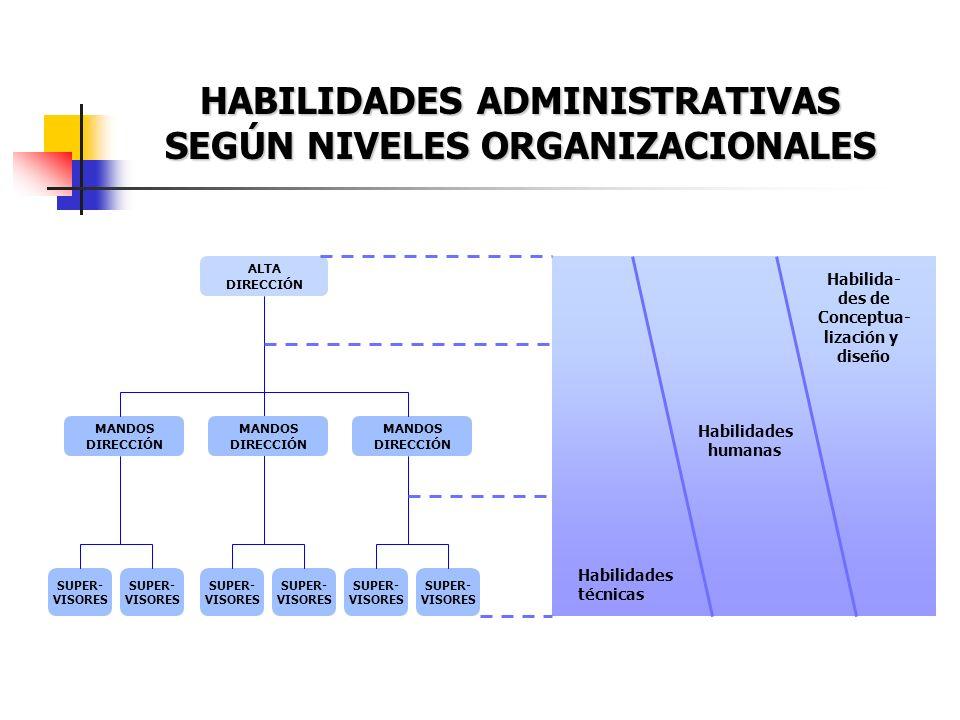 HABILIDADES ADMINISTRATIVAS SEGÚN NIVELES ORGANIZACIONALES