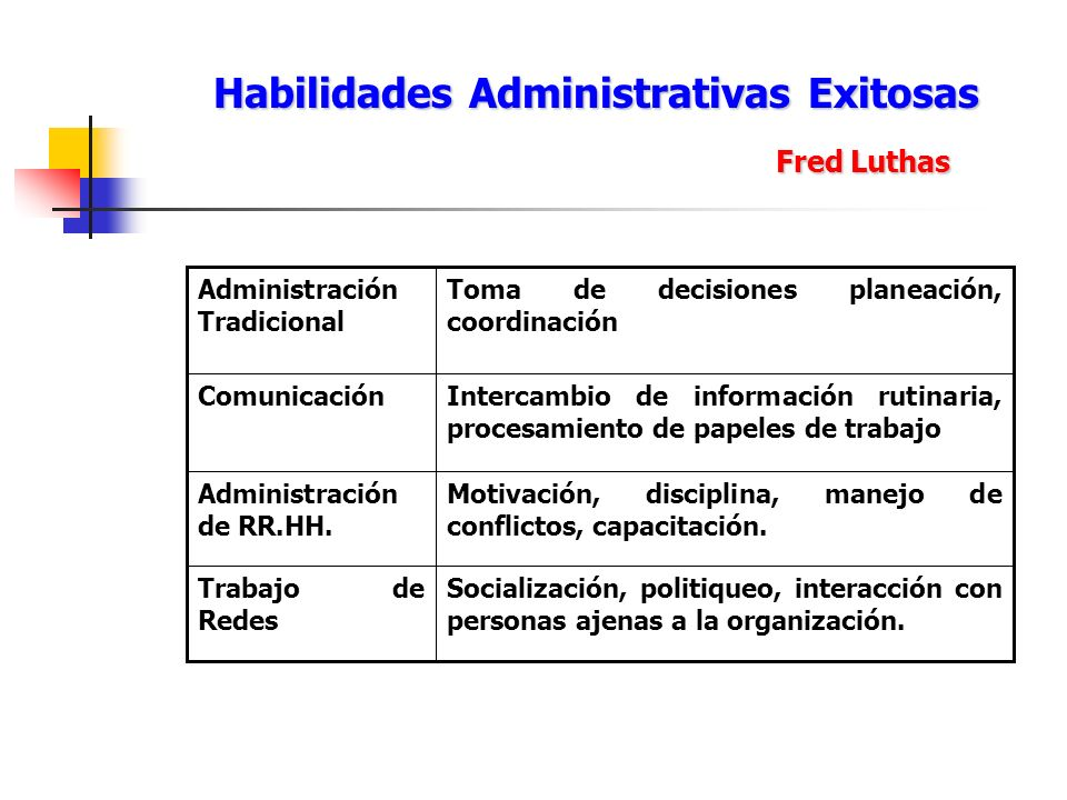 Habilidades Administrativas Exitosas