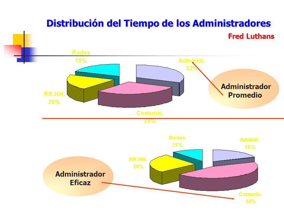 Distribución del Tiempo de los Administradores