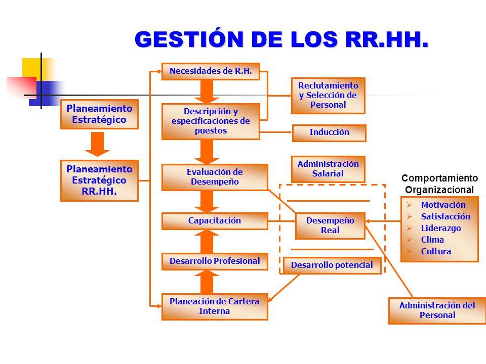 GESTIÓN DE LOS RR.HH. Planeamiento Estratégico Planeamiento