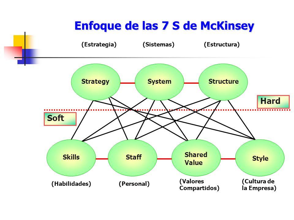 Enfoque de las 7 S de McKinsey
