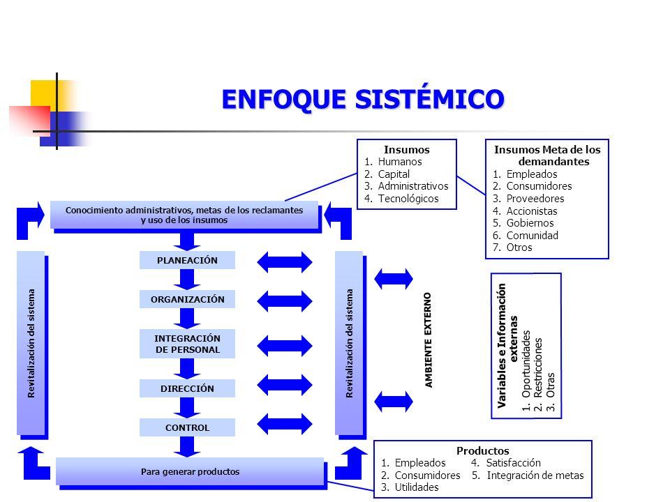 ENFOQUE SISTÉMICO Insumos Humanos Capital Administrativos Tecnológicos