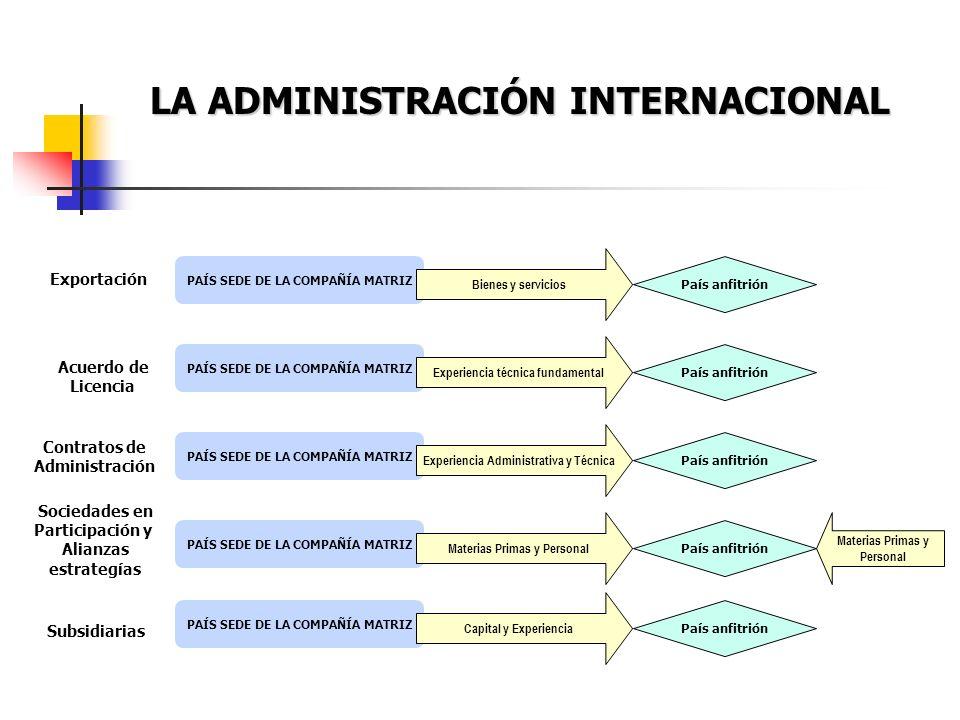 LA ADMINISTRACIÓN INTERNACIONAL