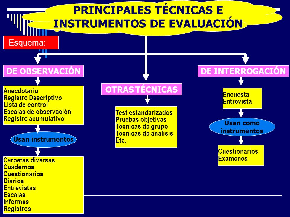 PRINCIPALES TÉCNICAS E INSTRUMENTOS DE EVALUACIÓN
