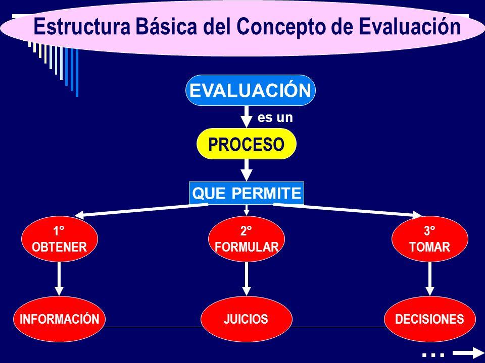 Estructura Básica del Concepto de Evaluación