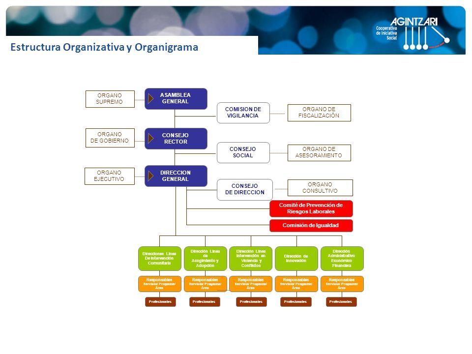 Violencia y Conflictos Servicio/ Programa/ Área