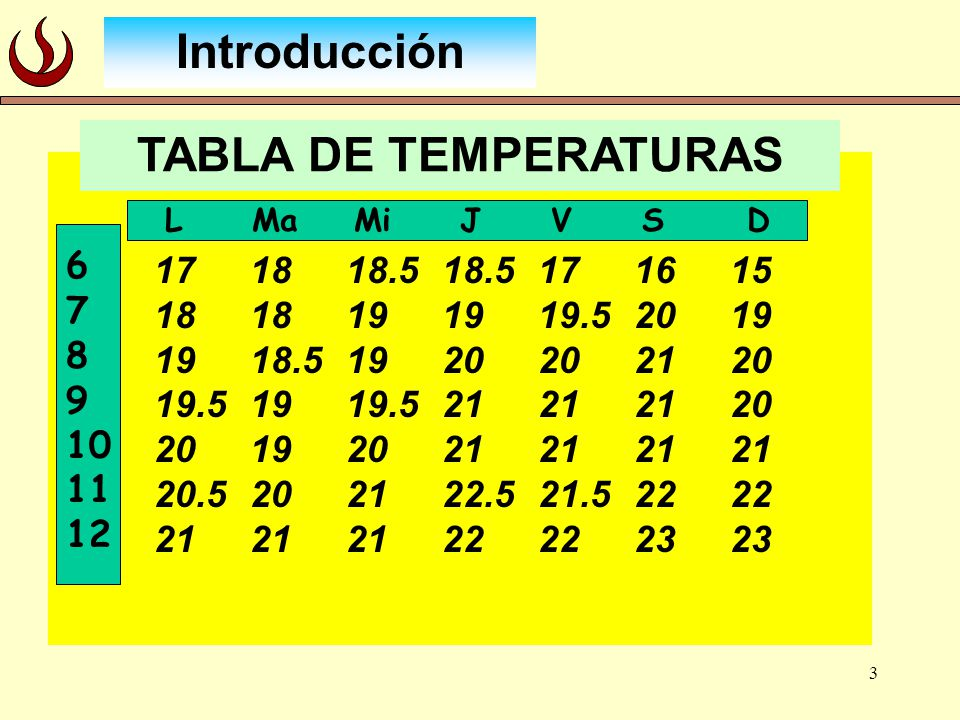 Introducción TABLA DE TEMPERATURAS