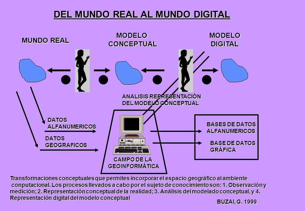 DEL MUNDO REAL AL MUNDO DIGITAL