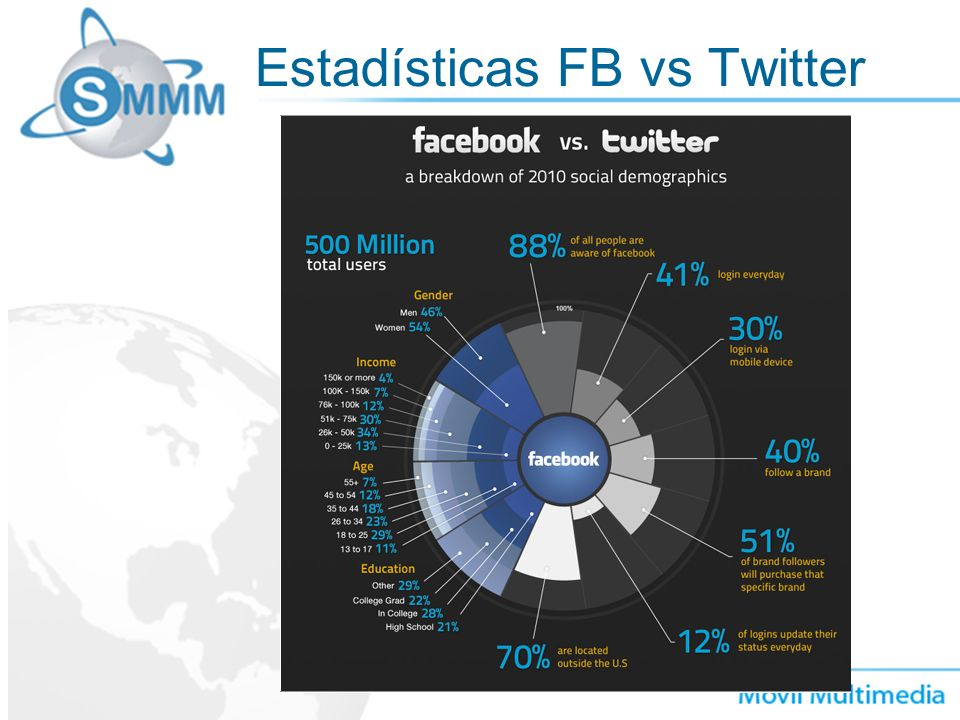 Estadísticas FB vs Twitter