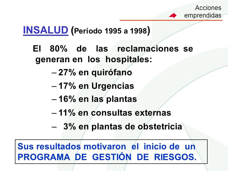 Acciones emprendidas INSALUD (Período 1995 a 1998) El 80% de las reclamaciones se generan en los hospitales: