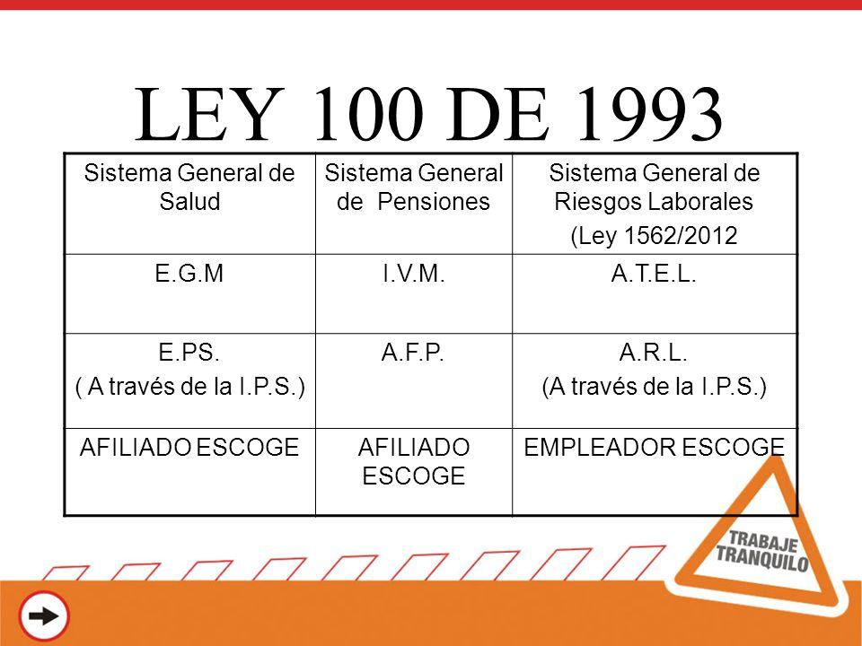 LEY 100 DE 1993 Sistema General de Salud Sistema General de Pensiones