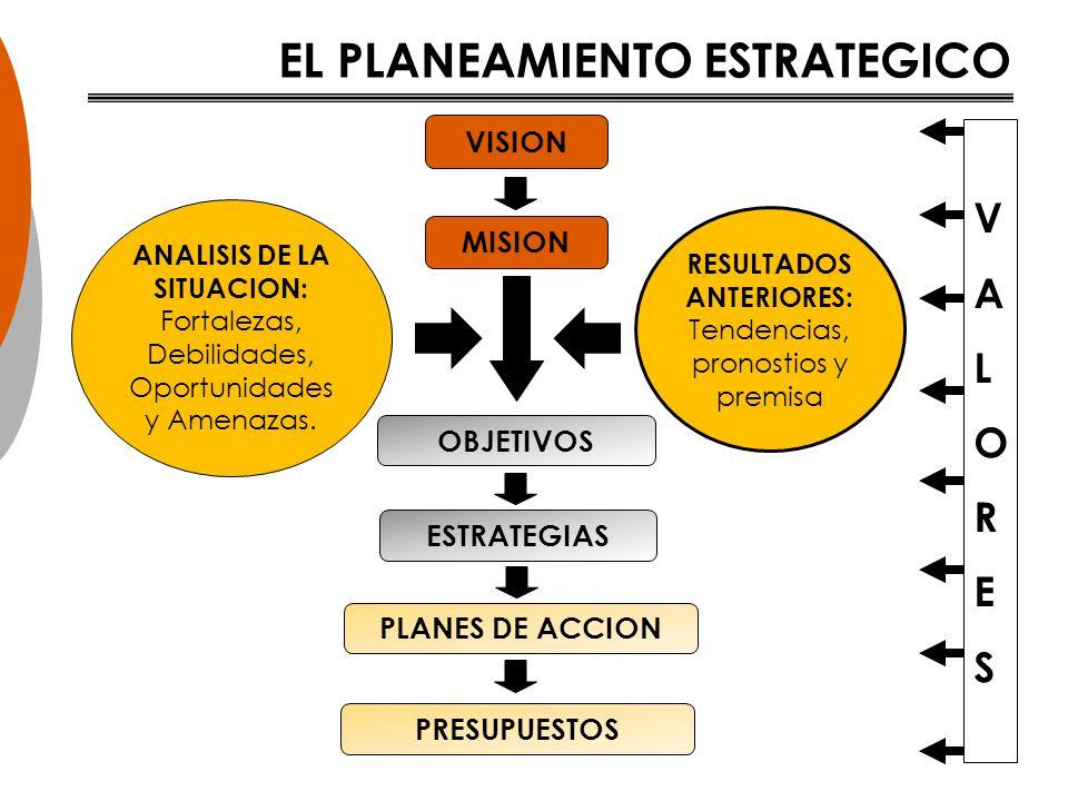 EL PLANEAMIENTO ESTRATEGICO RESULTADOS ANTERIORES: