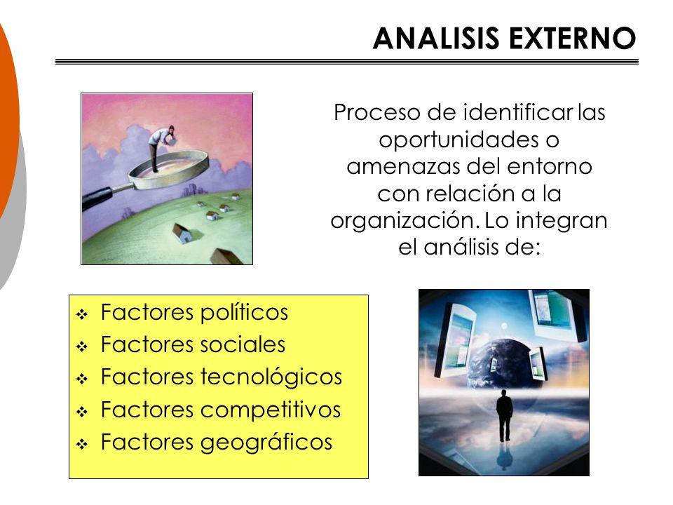 ANALISIS EXTERNO Proceso de identificar las oportunidades o amenazas del entorno con relación a la organización. Lo integran el análisis de: