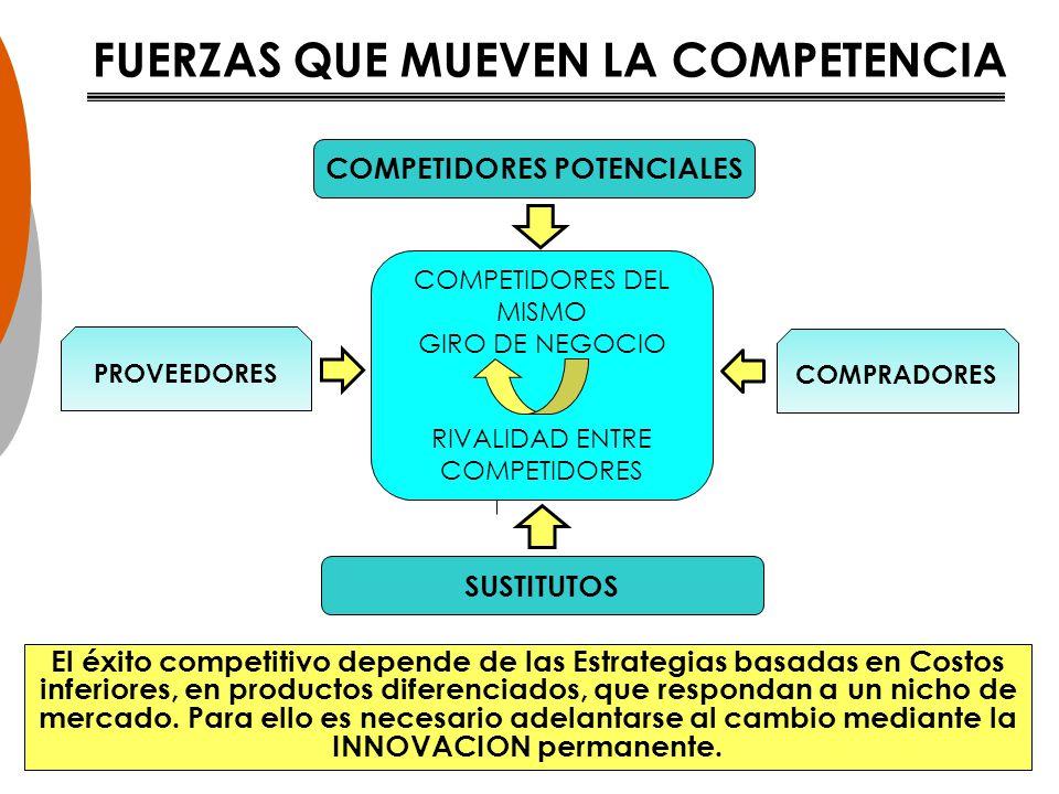 FUERZAS QUE MUEVEN LA COMPETENCIA COMPETIDORES POTENCIALES