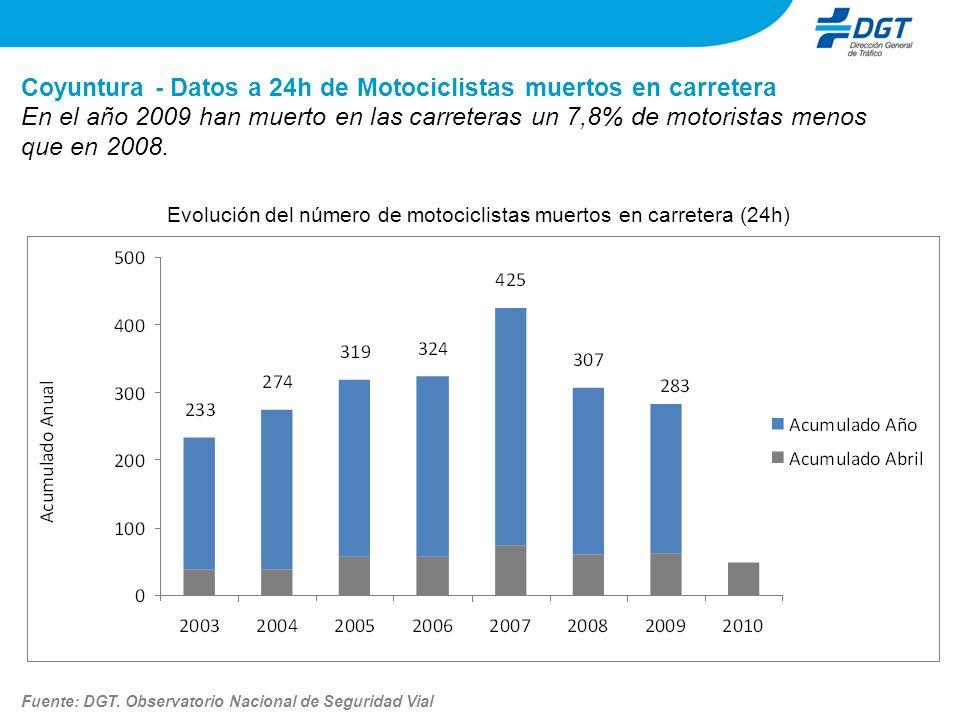Evolución del número de motociclistas muertos en carretera (24h)