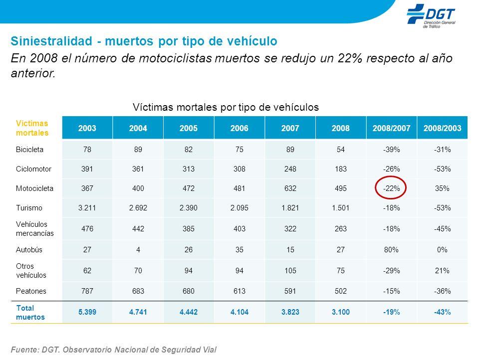 Víctimas mortales por tipo de vehículos