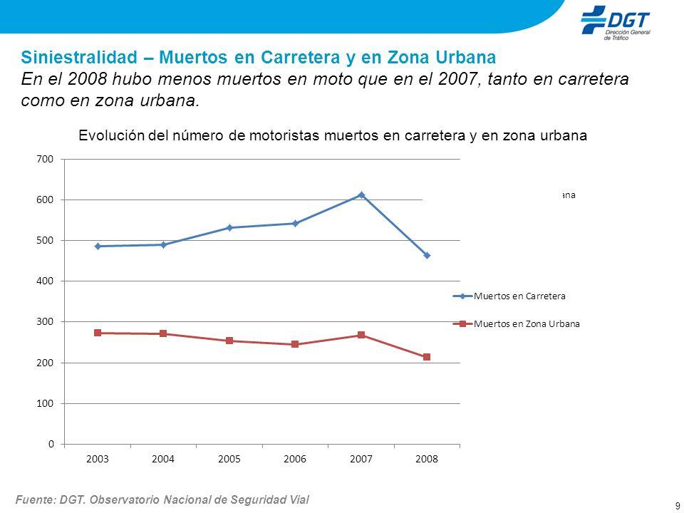 Siniestralidad – Muertos en Carretera y en Zona Urbana