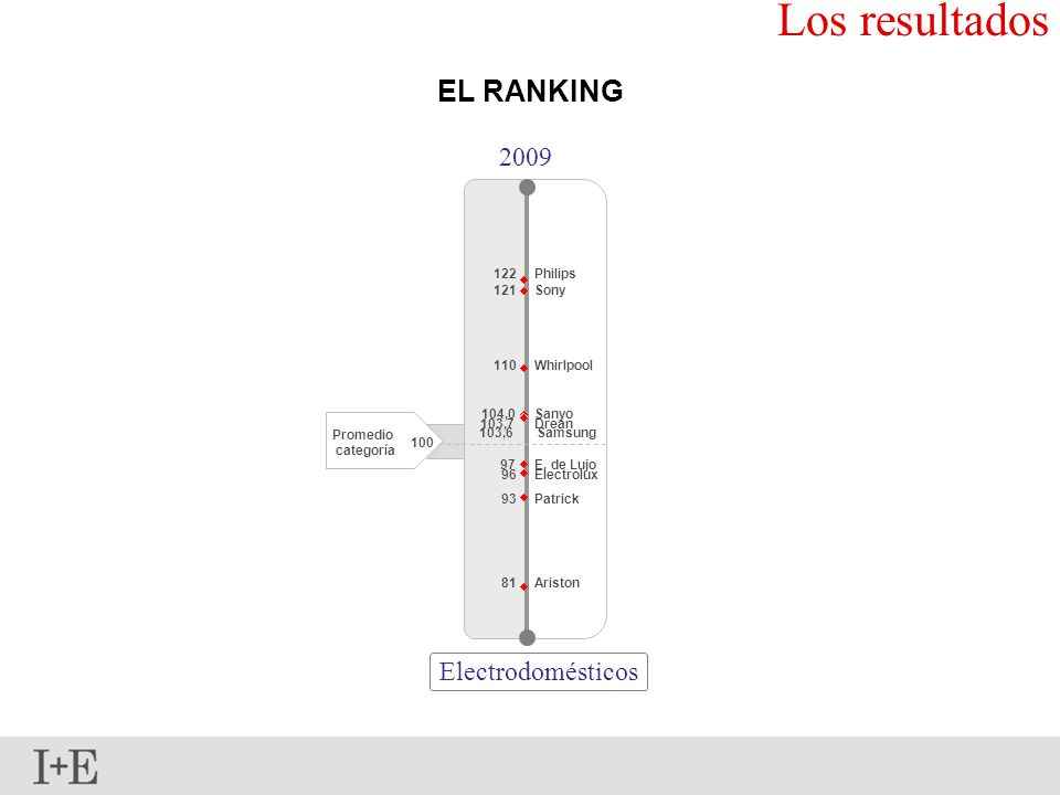 Los resultados EL RANKING 2009 Electrodomésticos 122 Philips 121 Sony