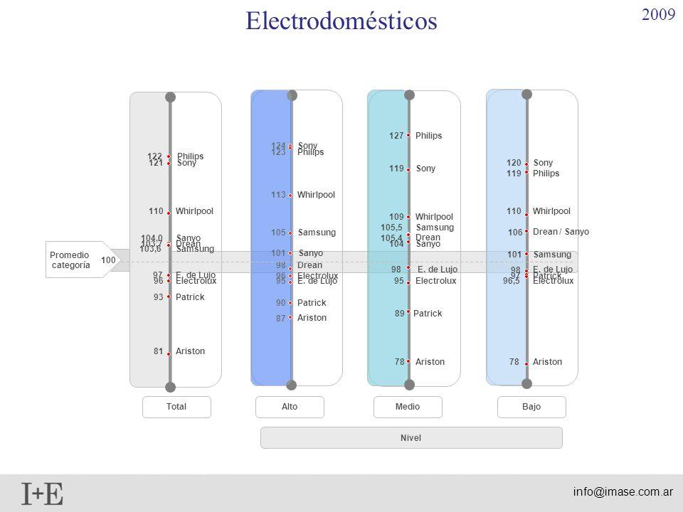 Electrodomésticos 2009 info@imase.com.ar 127 Philips 124 Sony 123