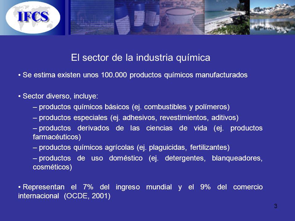 El sector de la industria química