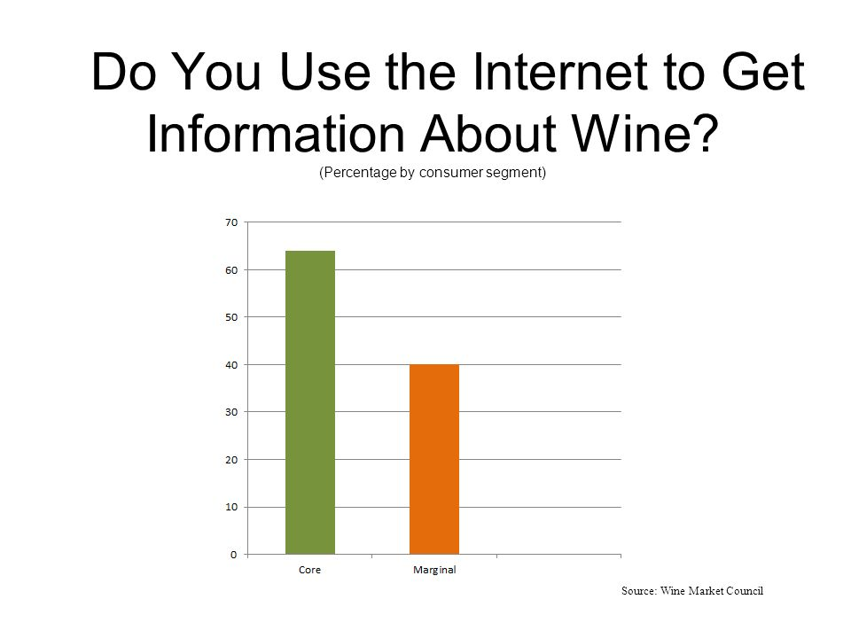 Do You Use the Internet to Get Information About Wine