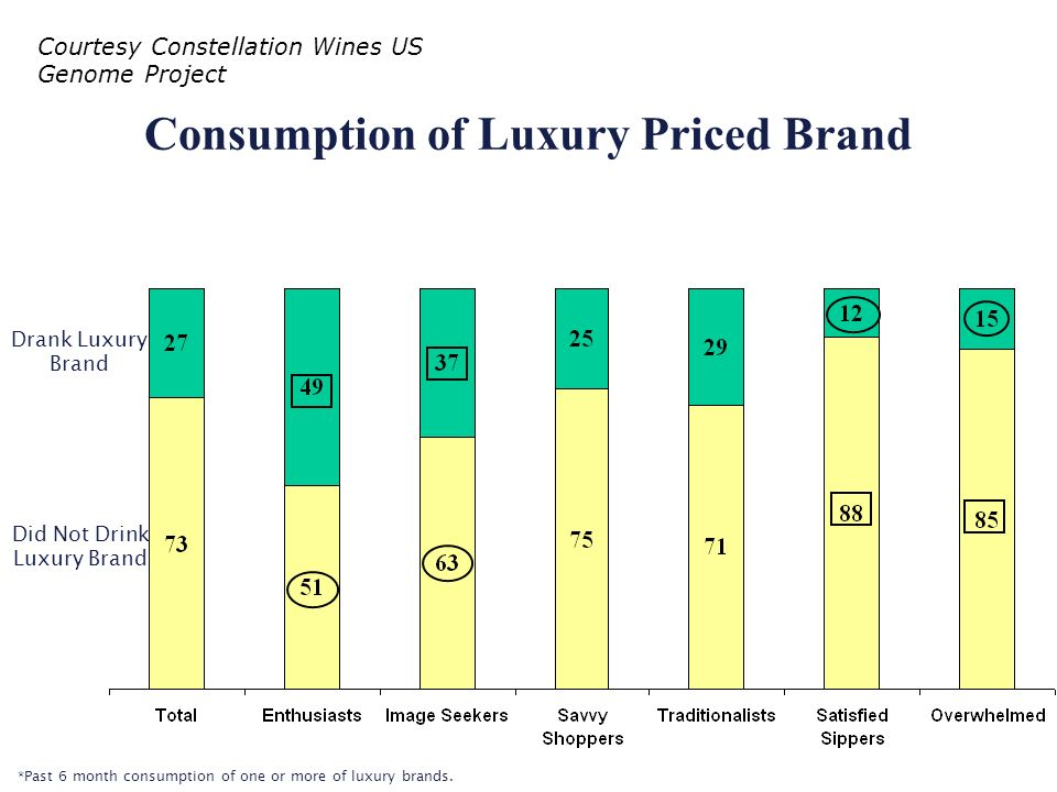 Consumption of Luxury Priced Brand