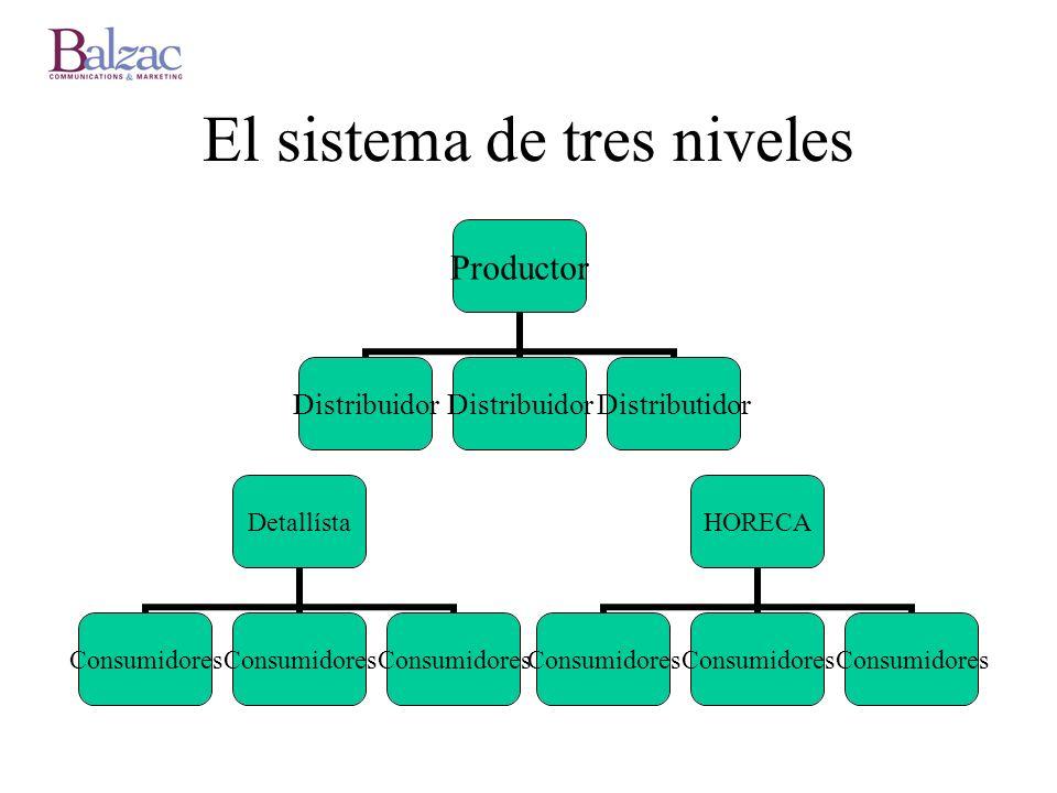 El sistema de tres niveles