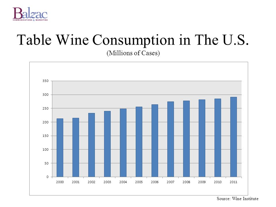 Table Wine Consumption in The U.S. (Millions of Cases)