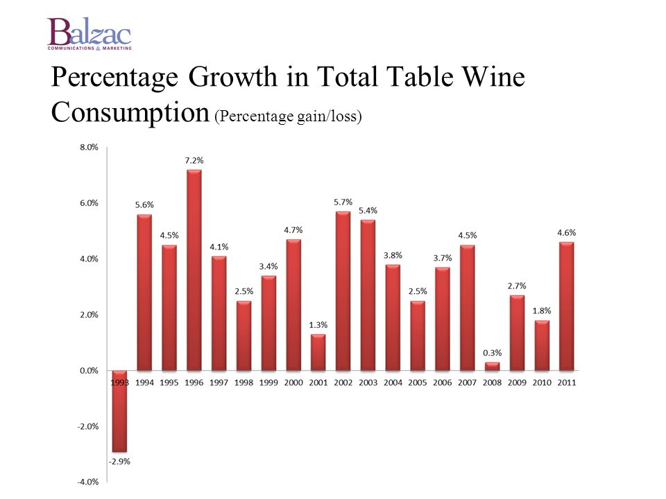 Percentage Growth in Total Table Wine Consumption (Percentage gain/loss)