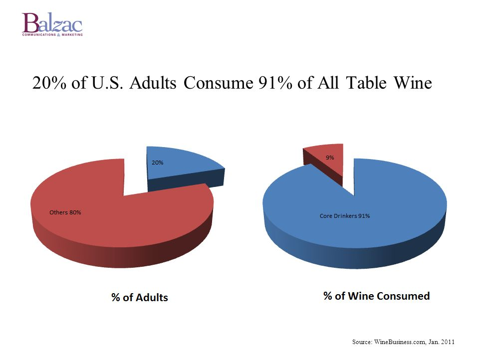 20% of U.S. Adults Consume 91% of All Table Wine