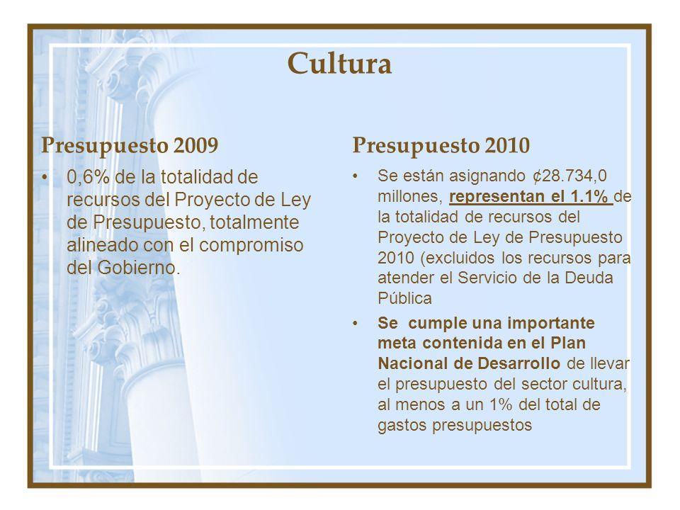 Cultura Presupuesto 2009 Presupuesto 2010