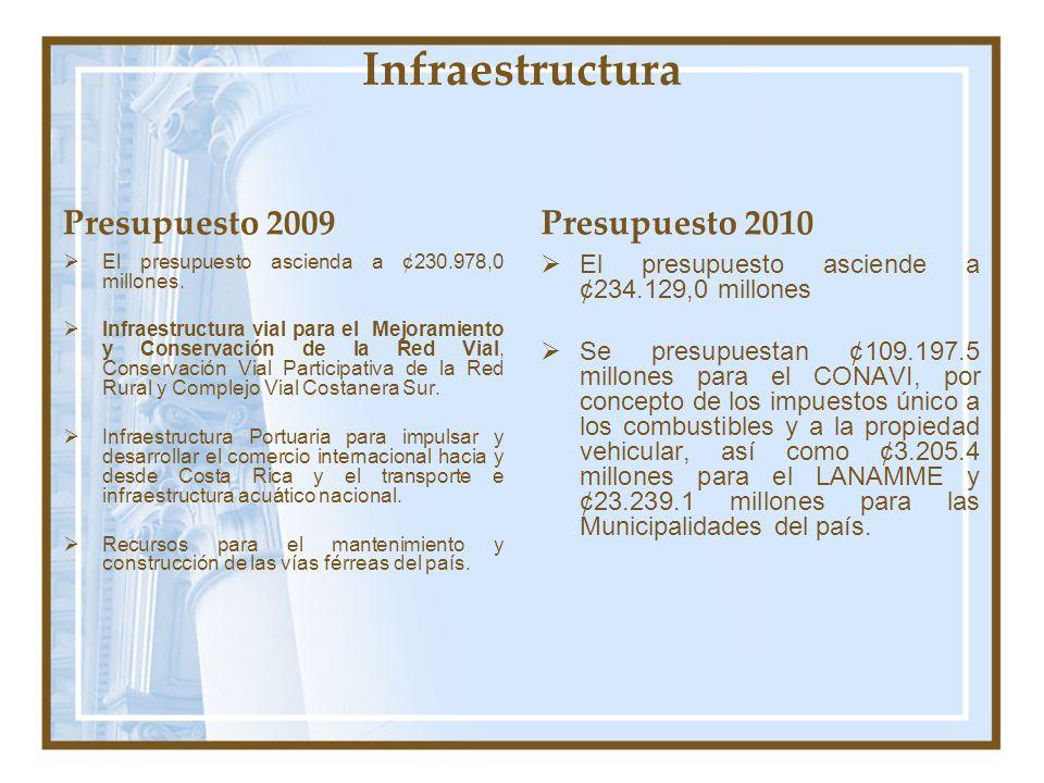 Infraestructura Presupuesto 2009 Presupuesto 2010