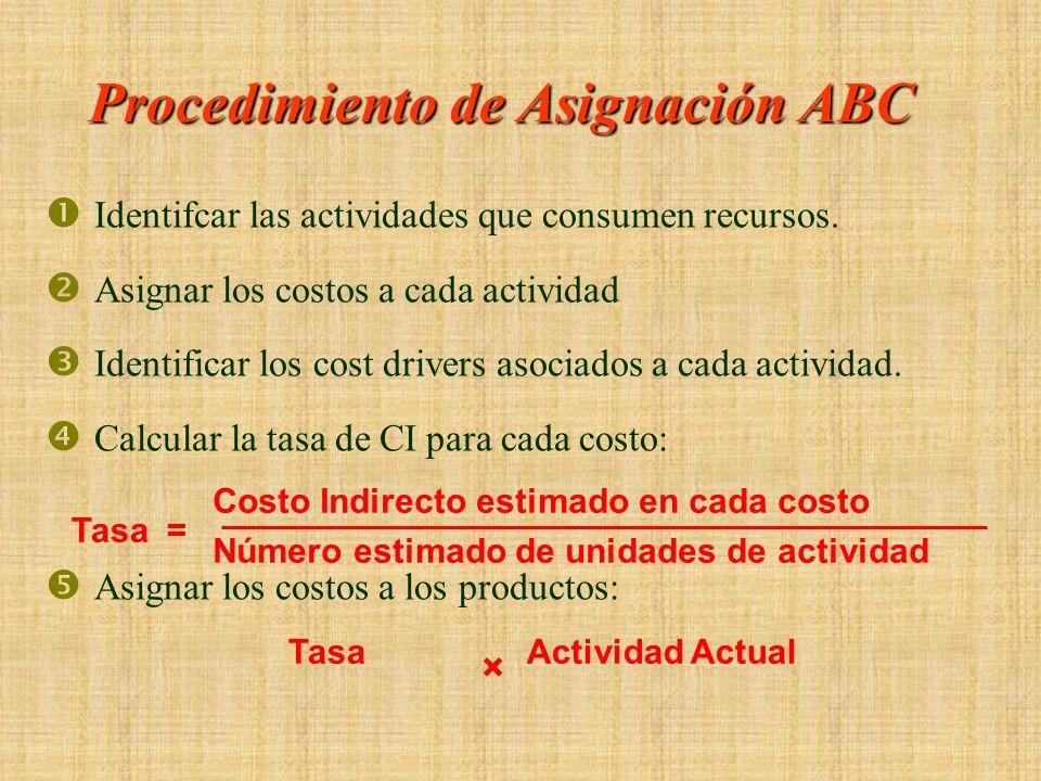 Procedimiento de Asignación ABC