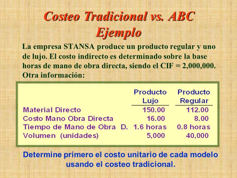 Costeo Tradicional vs. ABC Ejemplo