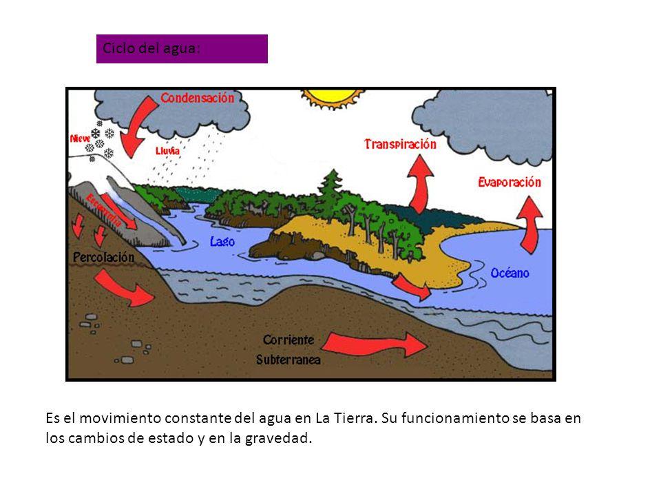 Ciclo del agua:Es el movimiento constante del agua en La Tierra.