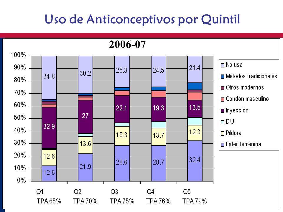 Uso de Anticonceptivos por Quintil