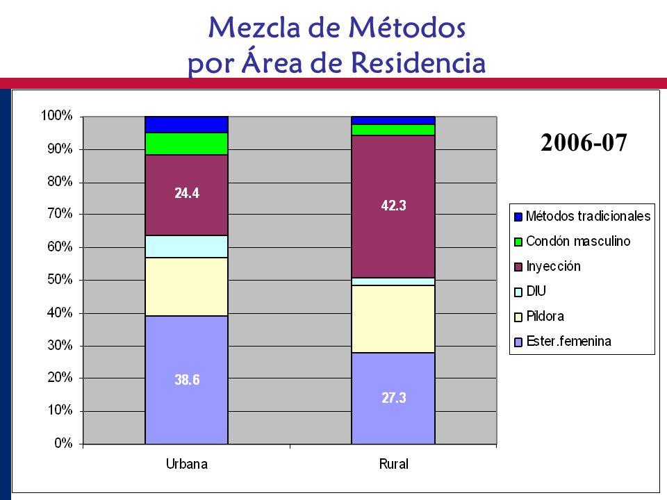 Mezcla de Métodos por Área de Residencia