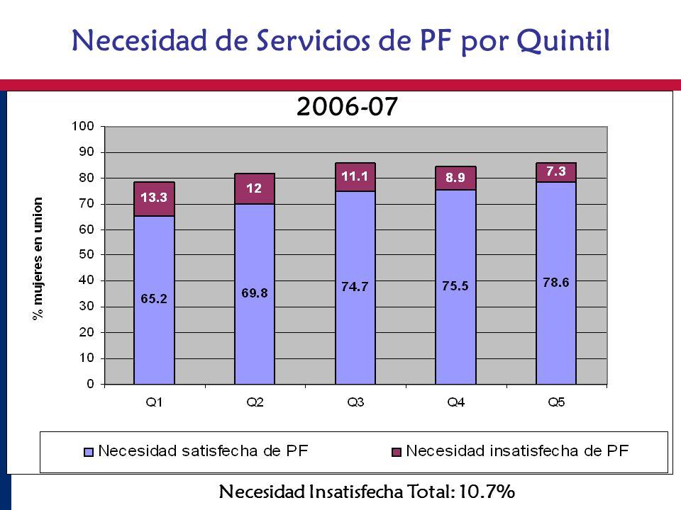 Necesidad de Servicios de PF por Quintil