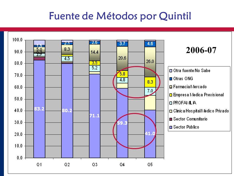 Fuente de Métodos por Quintil