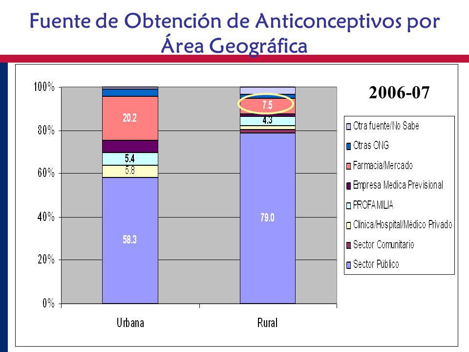 Fuente de Obtención de Anticonceptivos por Área Geográfica