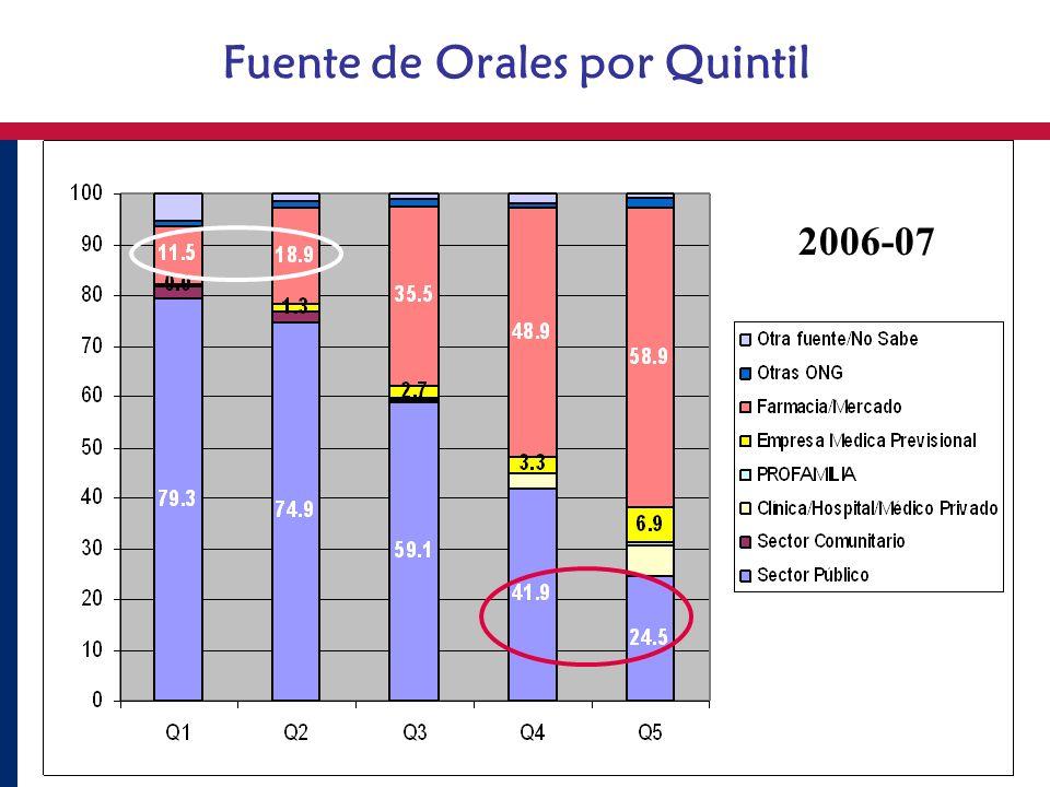 Fuente de Orales por Quintil