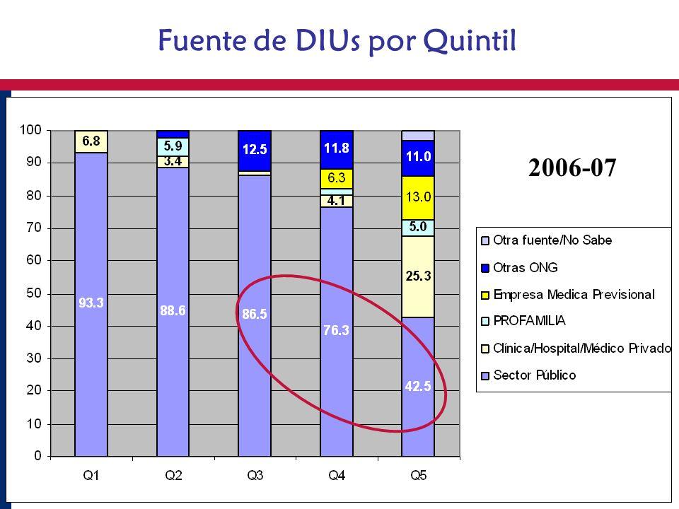 Fuente de DIUs por Quintil