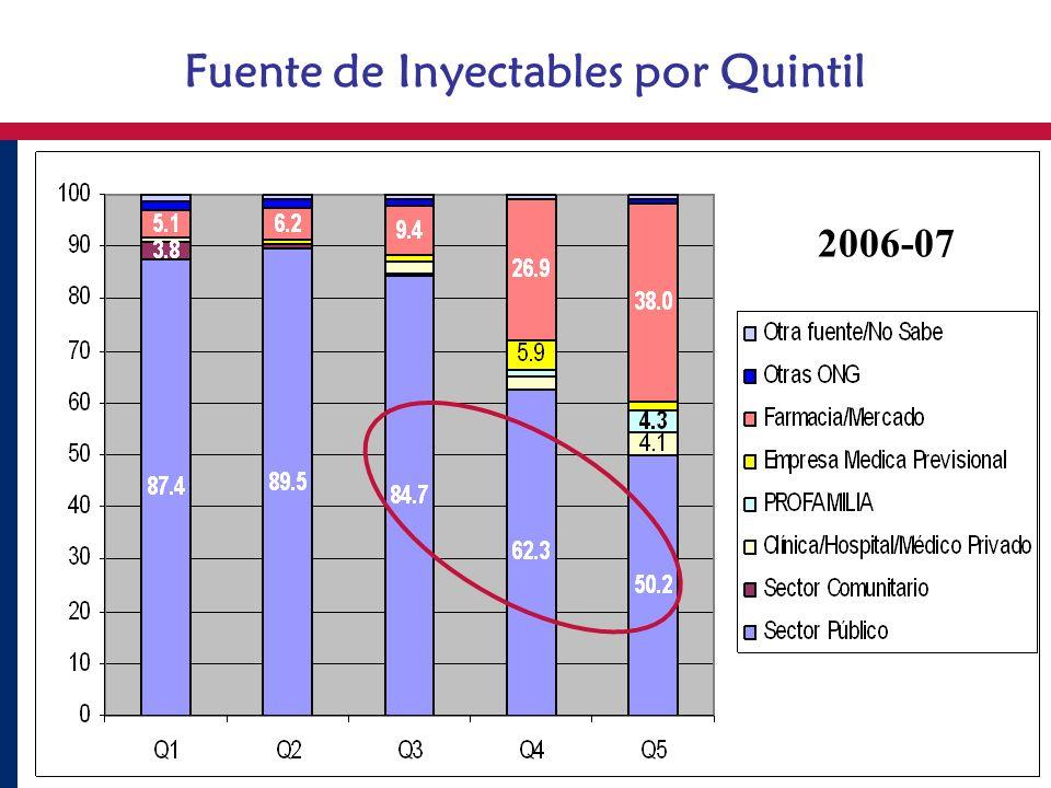 Fuente de Inyectables por Quintil