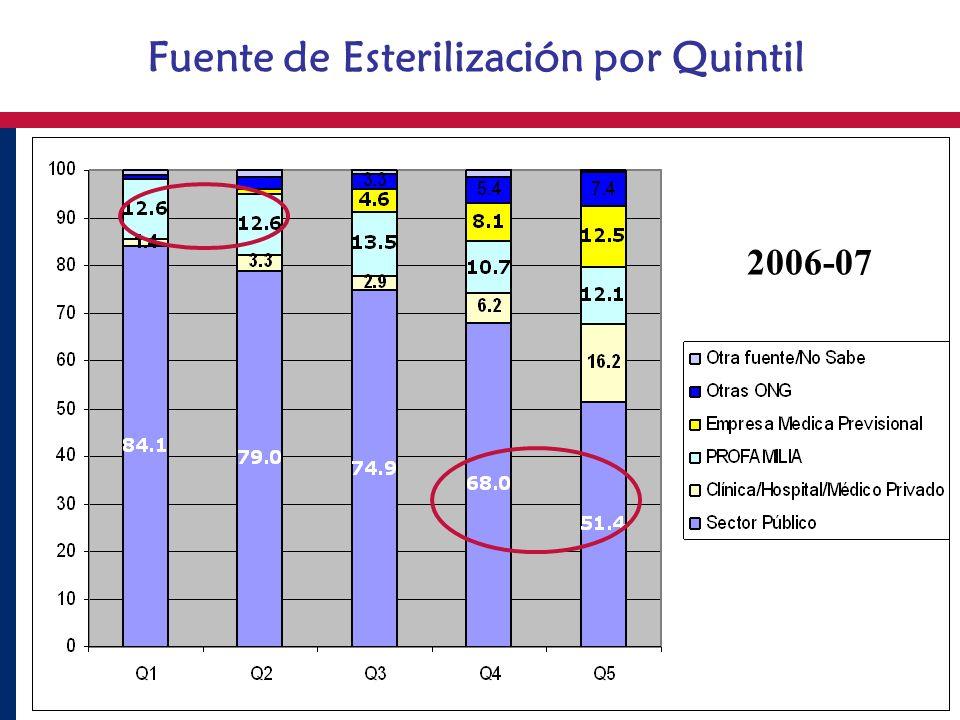 Fuente de Esterilización por Quintil