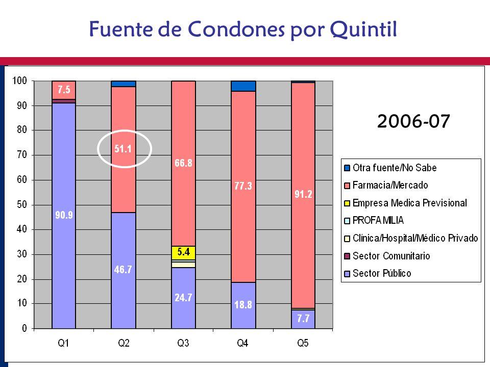 Fuente de Condones por Quintil