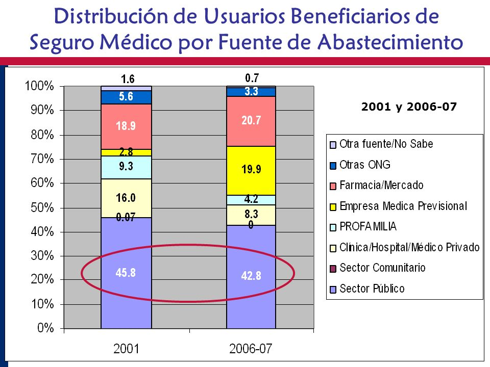 Distribución de Usuarios Beneficiarios de Seguro Médico por Fuente de Abastecimiento